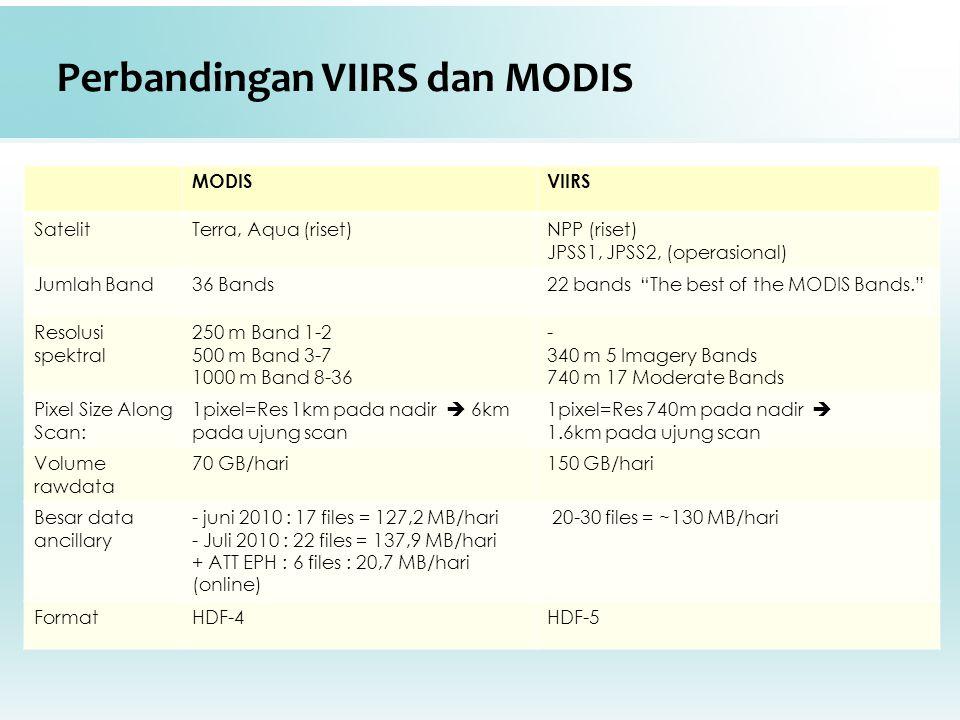 "Perbandingan VIIRS dan MODIS MODISVIIRS SatelitTerra, Aqua (riset)NPP (riset) JPSS1, JPSS2, (operasional) Jumlah Band36 Bands22 bands ""The best of the"