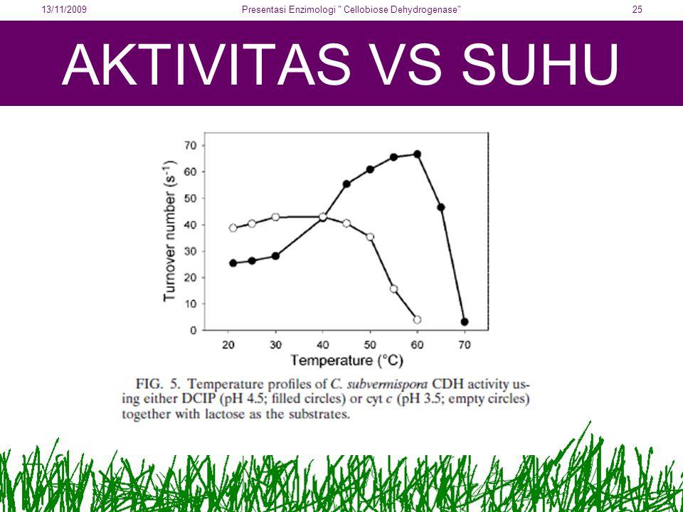 AKTIVITAS VS SUHU 13/11/200925Presentasi Enzimologi