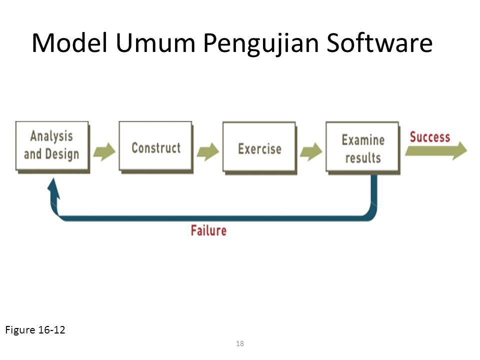 18 Model Umum Pengujian Software Figure 16-12