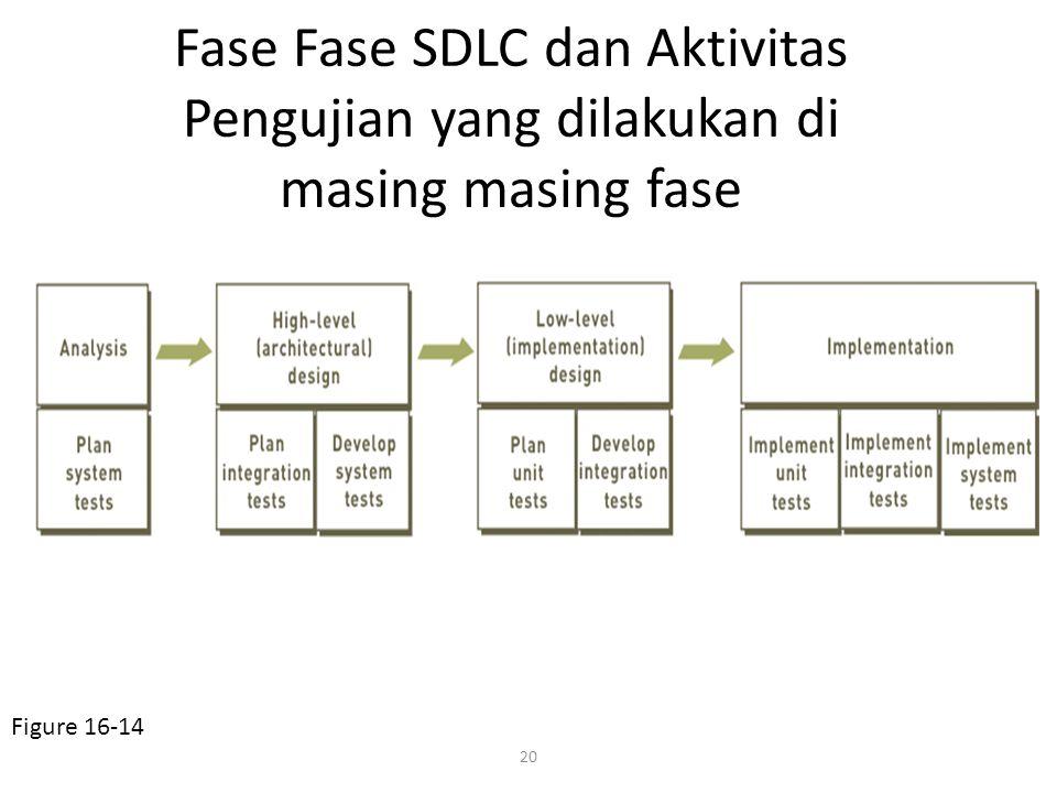 20 Fase Fase SDLC dan Aktivitas Pengujian yang dilakukan di masing masing fase Figure 16-14