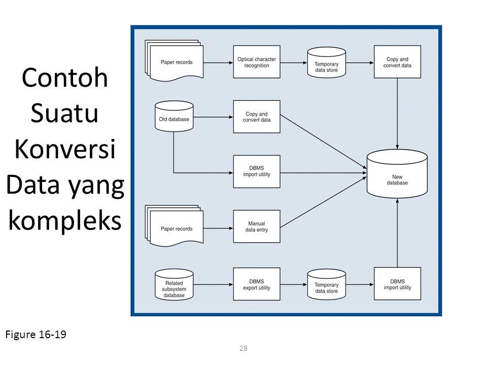 28 Contoh Suatu Konversi Data yang kompleks Figure 16-19
