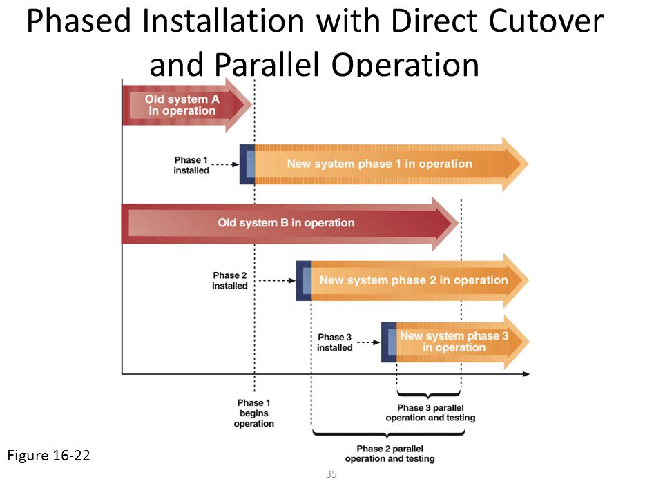 35 Phased Installation with Direct Cutover and Parallel Operation Figure 16-22