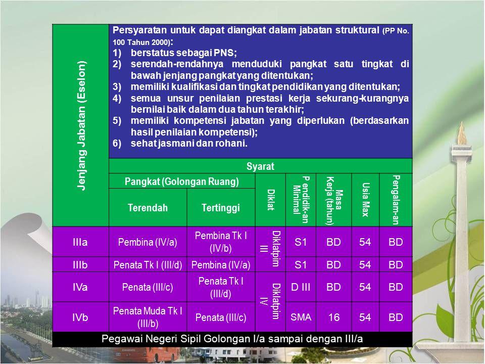 Jenjang Jabatan (Eselon) Persyaratan untuk dapat diangkat dalam jabatan struktural (PP No. 100 Tahun 2000) : 1)berstatus sebagai PNS; 2)serendah-renda