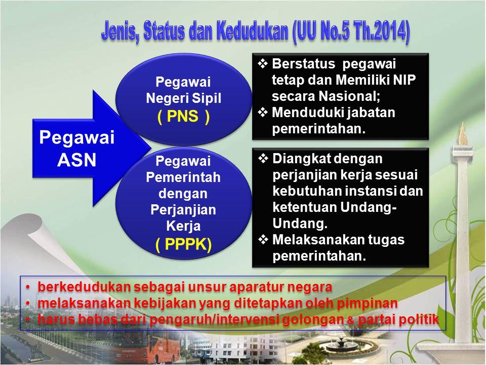 Pegawai ASN Pegawai Negeri Sipil ( PNS ) Pegawai Negeri Sipil ( PNS ) Pegawai Pemerintah dengan Perjanjian Kerja ( PPPK) Pegawai Pemerintah dengan Per