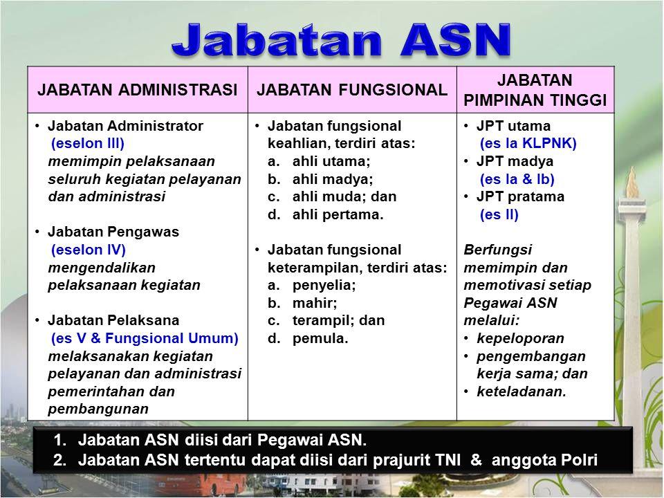 JABATAN ADMINISTRASIJABATAN FUNGSIONAL JABATAN PIMPINAN TINGGI Jabatan Administrator (eselon III) memimpin pelaksanaan seluruh kegiatan pelayanan dan