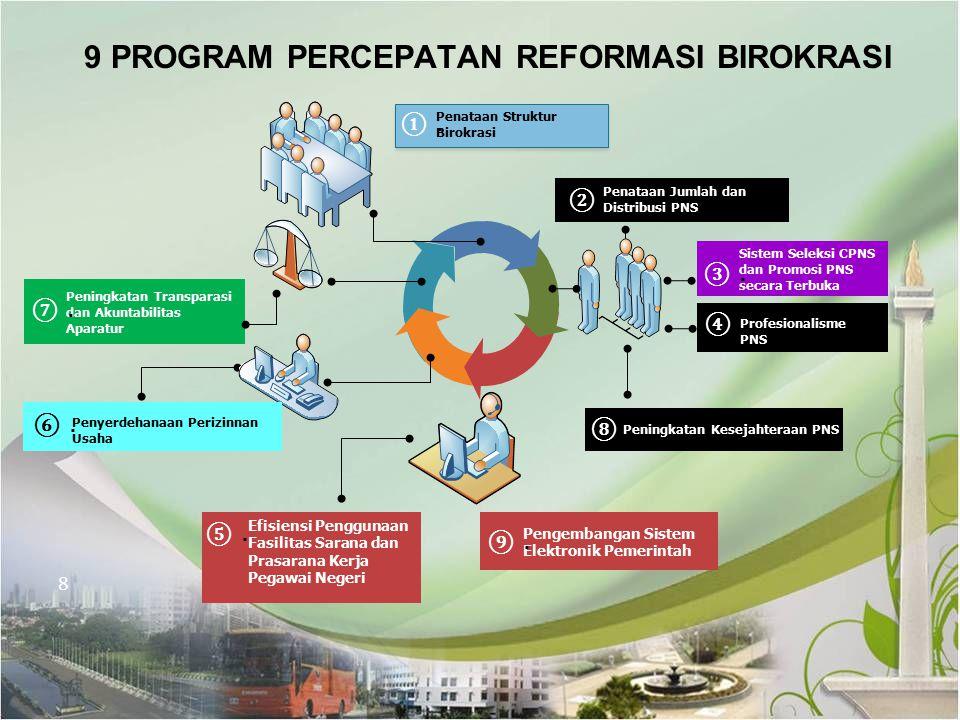 9 PROGRAM PERCEPATAN REFORMASI BIROKRASI Penataan Jumlah dan Distribusi PNS Sistem Seleksi CPNS dan Promosi PNS secara Terbuka Profesionalisme PNS Pen