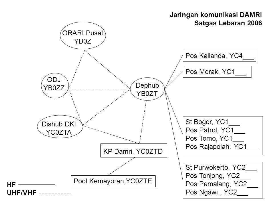 Pos Kalianda, YC4___ Pos Merak, YC1___ Pool Kemayoran,YC0ZTE St Bogor, YC1___ Pos Patrol, YC1___ Pos Tomo, YC1___ Pos Rajapolah, YC1___ St Purwokerto, YC2___ Pos Tonjong, YC2___ Pos Pemalang, YC2___ Pos Ngawi, YC2___ KP Damri, YC0ZTD Jaringan komunikasi DAMRI Satgas Lebaran 2006 ODJ YB0ZZ Dephub YB0ZT ORARI Pusat YB0Z Dishub DKI YC0ZTA HF UHF/VHF