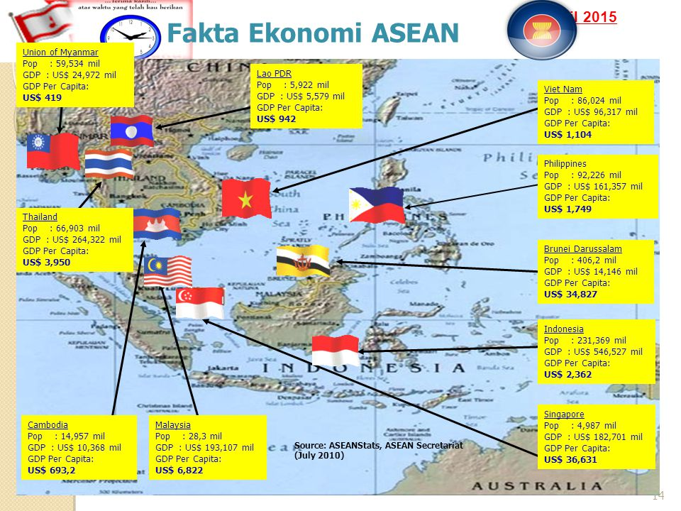 16 April 2015 14 Fakta Ekonomi ASEAN Source: ASEANStats, ASEAN Secretariat (July 2010) Union of Myanmar Pop : 59,534 mil GDP : US$ 24,972 mil GDP Per Capita: US$ 419 Thailand Pop : 66,903 mil GDP : US$ 264,322 mil GDP Per Capita: US$ 3,950 Cambodia Pop : 14,957 mil GDP : US$ 10,368 mil GDP Per Capita: US$ 693,2 Malaysia Pop : 28,3 mil GDP : US$ 193,107 mil GDP Per Capita: US$ 6,822 Singapore Pop : 4,987 mil GDP : US$ 182,701 mil GDP Per Capita: US$ 36,631 Lao PDR Pop : 5,922 mil GDP : US$ 5,579 mil GDP Per Capita: US$ 942 Indonesia Pop : 231,369 mil GDP : US$ 546,527 mil GDP Per Capita: US$ 2,362 Brunei Darussalam Pop : 406,2 mil GDP : US$ 14,146 mil GDP Per Capita: US$ 34,827 Viet Nam Pop : 86,024 mil GDP : US$ 96,317 mil GDP Per Capita: US$ 1,104 Philippines Pop : 92,226 mil GDP : US$ 161,357 mil GDP Per Capita: US$ 1,749