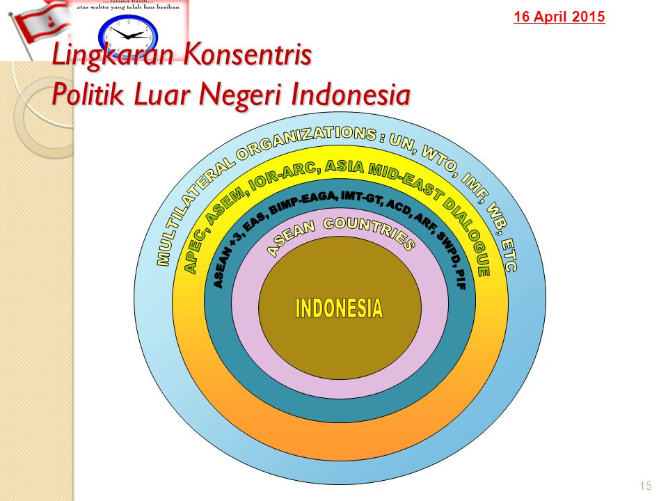 16 April 2015 Lingkaran Konsentris Politik Luar Negeri Indonesia 15