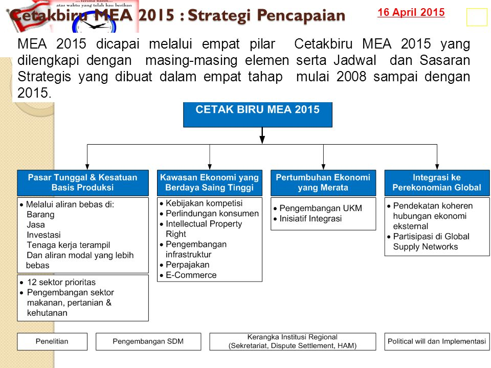 16 April 2015 Cetakbiru MEA 2015 : Strategi Pencapaian 18 MEA 2015 dicapai melalui empat pilar Cetakbiru MEA 2015 yang dilengkapi dengan masing-masing