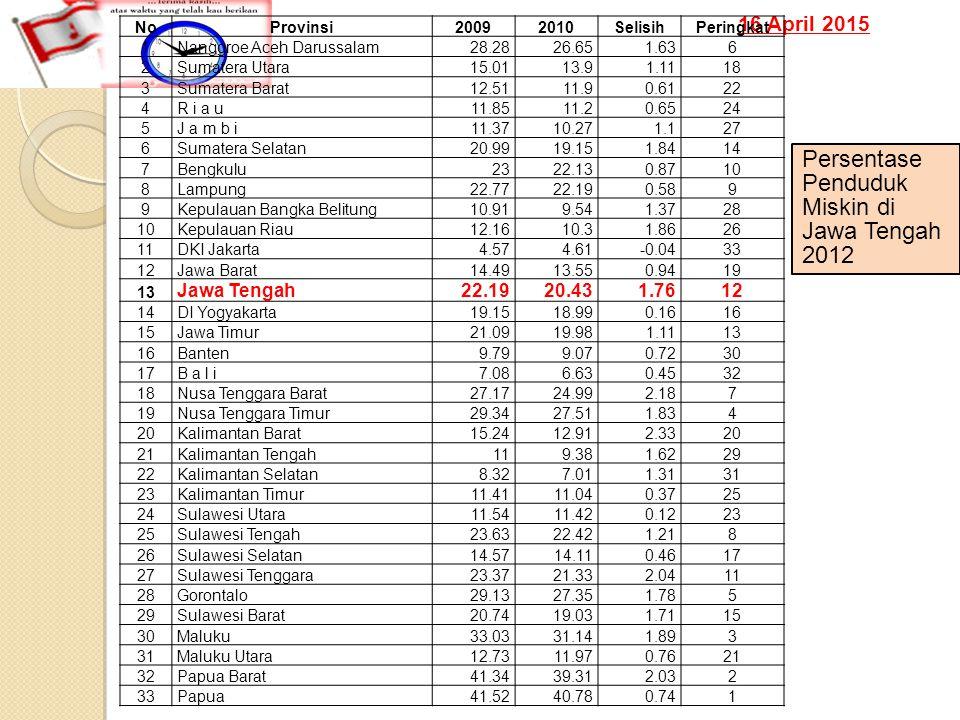 16 April 2015 NoProvinsi20092010SelisihPeringkat 1Nanggroe Aceh Darussalam28.2826.651.636 2Sumatera Utara15.0113.91.1118 3Sumatera Barat12.5111.90.612