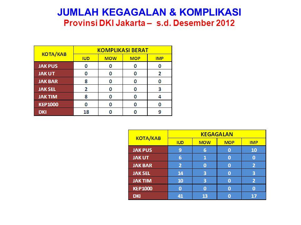 % PEMBERIAN INFORMED CONSENT Provinsi DKI Jakarta – Desember 2012 PB1.2336351.1351.4821.64706.122 IC7536351.1141.4821.09205.079