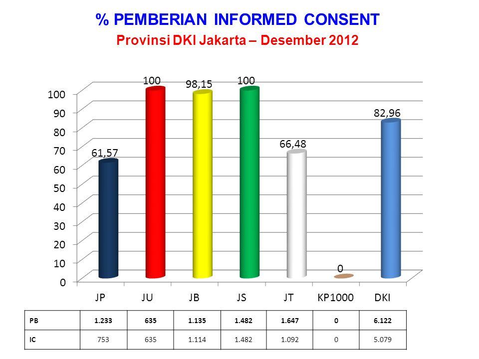 % PB KPS DAN KS 1 THD KKP Provinsi DKI Jakarta – s.d Desember 2012 KKP20.92615.93522.13118.81226.585806105.195 PENC.28.07131.95139.90319.02320.1623.346142.456