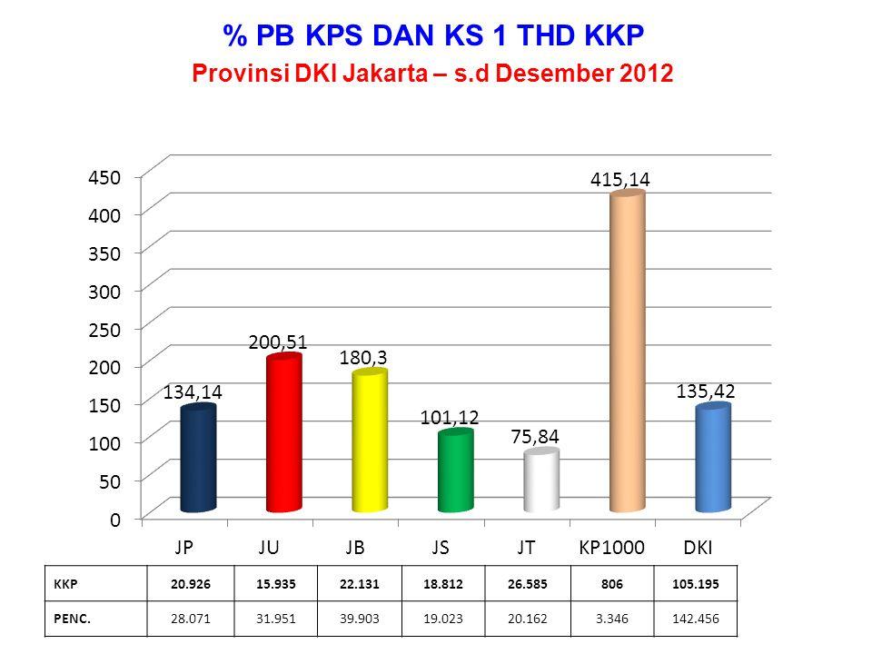 % PENCAPAIAN PB - IUD Per Kota/Kab Provinsi DKI Jakarta, s.d Desember 2012 KKP16.0865.4758.08311.09315.3032656.066 PENC.17.4526.3619.18911.89416.1064261.044 99,99%