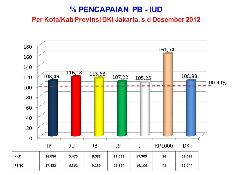 % PENCAPAIAN PB - MOW Per Kota/Kab Provinsi DKI Jakarta, s.d Desember 2012 KKP6454581.1761.3781.172314.860 PENC.7305101.2841.5901.293385.445 99,99%