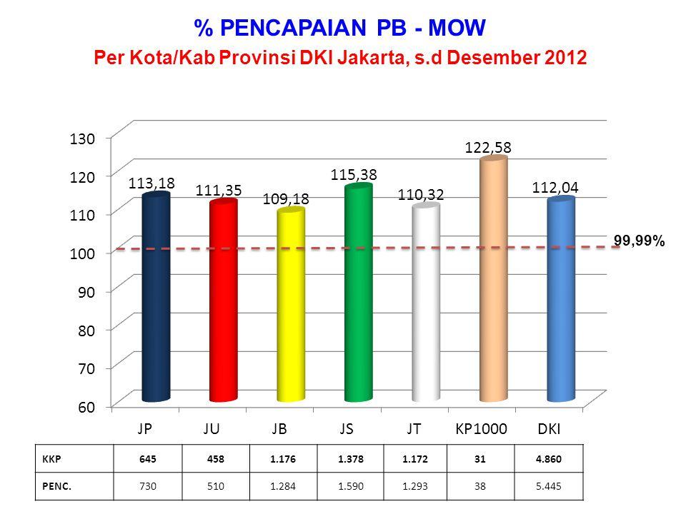 % PENCAPAIAN PB - MOP Per Kota/Kab Provinsi DKI Jakarta, s.d Desember 2012 KKP449518392208375381.980 PENC.387592286121159351.580 99,99%