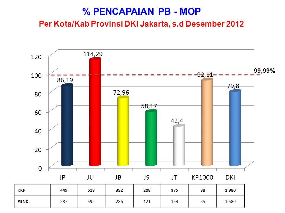 % PENCAPAIAN PB - IMPLANT Per Kota/Kab Provinsi DKI Jakarta, s.d Desember 2012 KKP2.7534.0264.3912.7524.43822318.583 PENC.3.4765.0195.7793.2015.11522122.811 99,99%