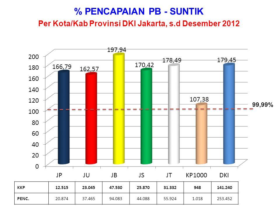% PENCAPAIAN PB - PIL Per Kota/Kab Provinsi DKI Jakarta, s.d Desember 2012 KKP14.21629.36034.97219.63830.2861.518129.990 PENC.15.55533.92143.43021.03633.3891.514148.845 99,99%