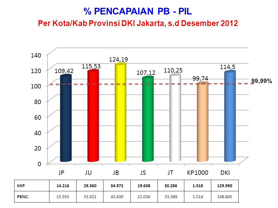 % PENCAPAIAN PB - KONDOM Per Kota/Kab Provinsi DKI Jakarta, s.d Desember 2012 KKP5.3518.3206.6897.49511.04346039.358 PENC.5.98110.4187.4428.03011.04448443.399 99,99%