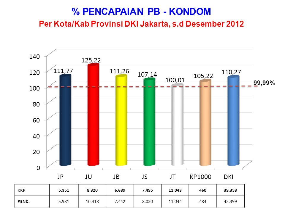 % PENCAPAIAN PB THD KKP Kota Administrasi Jakarta Pusat Provinsi DKI Jakarta – s.d Desember 2012 KKP16.0866454492.75312.51514.2165.351 PENC.17.4527303873.47620.87415.5555.981 99,99%