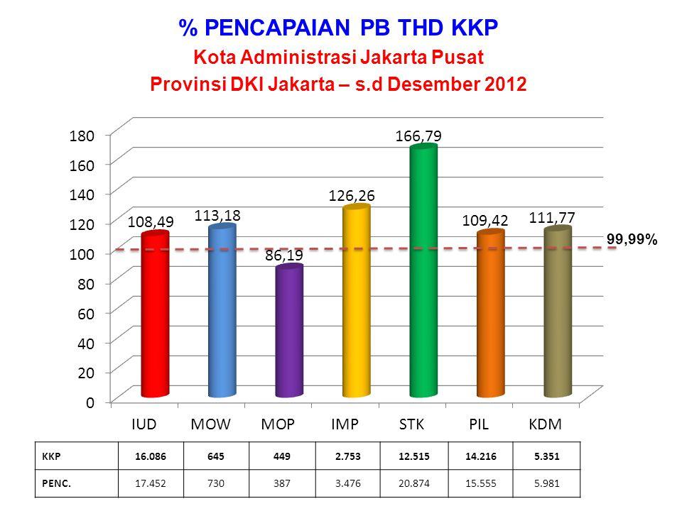 % PENCAPAIAN PB THD KKP Kota Administrasi Jakarta Utara Provinsi DKI Jakarta – s.d Desember 2012 KKP5.4754585184.02623.04529.3608.320 PENC.6.3615105925.01937.46533.92110.418 99,99%