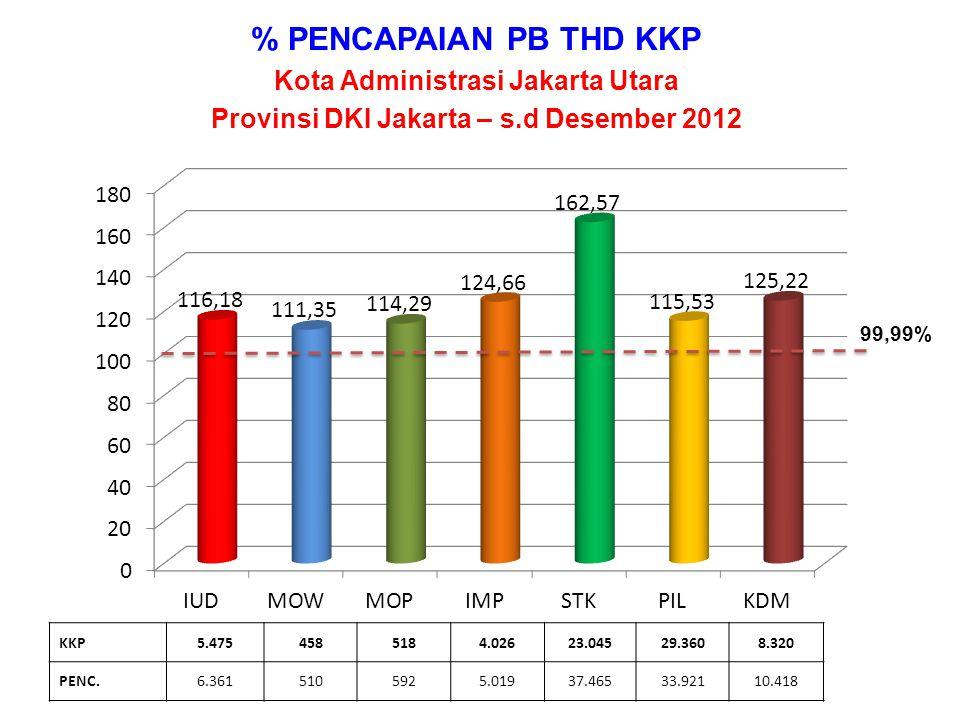 % PENCAPAIAN PB THD KKP Kota Administrasi Jakarta Barat Provinsi DKI Jakarta – s.d Desember 2012 KKP8.0831.1763924.39147.53034.9726.689 PENC.9.1891.2842865.77994.08343.4307.442 99,99%