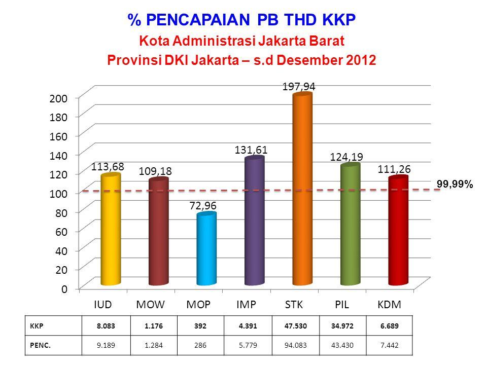 % PENCAPAIAN PB THD KKP Kota Administrasi Jakarta Selatan Provinsi DKI Jakarta – s.d Desember 2012 KKP11.0931.3782082.75225.87019.6387.495 PENC.11.8941.5901593.20144.08821.0368.030 99,99%