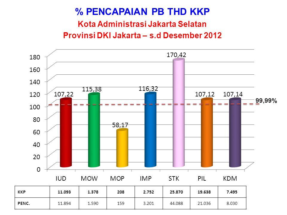 % PENCAPAIAN PB Kota Administrasi Jakarta Timur Provinsi DKI Jakarta – s.d Desember 2012 KKP15.3031.1723754.43831.33230.28611.043 PENC.16.1061.2931595.11555.92433.38911.044 99,99%