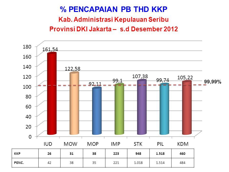 % PENCAPAIAN PA THD KKP Per WILAYAH KOTA/KAB Provinsi DKI Jakarta, s.d Desember 2012 KKP105.860230.251252.241215.485343.6473.7221.151.206 PA92.333218.942254.014189.034309.3873.8121.067.522