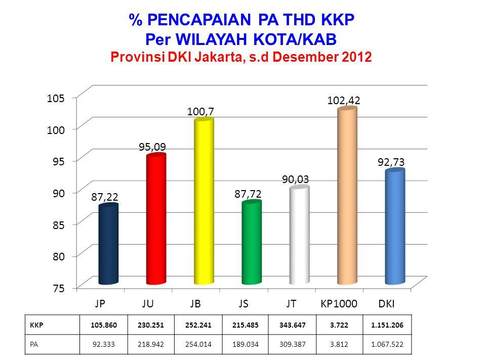 % PENCAPAIAN PA Per MIX KONTRASEPSI Provinsi DKI Jakarta, s.d Desember 2012 KKP245.31640.02413.87077.280438.498303.05933.159 PA227.32238.61512.03178.724396.628271.34142.861