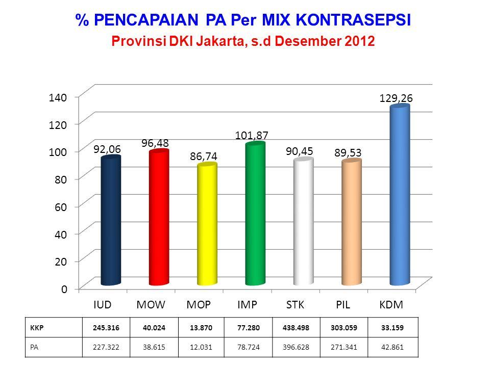 % PENCAPAIAN PA KPS & KS 1 THD TOTAL PA Provinsi DKI Jakarta – Desember 2012 PA92.333218.942254.014189.034309.3873.8121.067.522 PA KPS + KS125.65939.46335.76013.07154.0013.812171.766