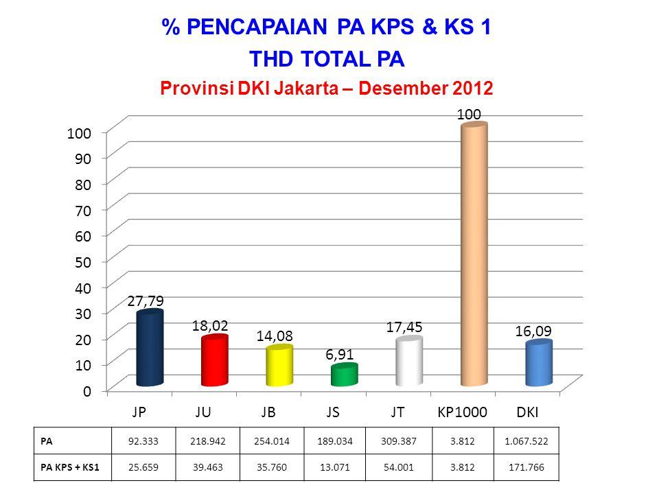 PENCAPAIAN % PA THD PUS Provinsi DKI Jakarta – s.d Desember 2012 PA92.333218.942254.014189.034309.3873.8121.067.522 PUS114.172274.389312.259234.190371.7095.0221.311.741