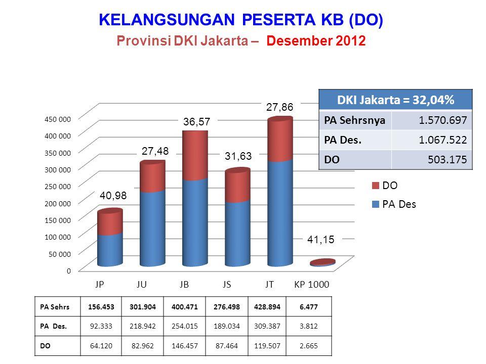 PERBANDINGAN PENCAPAIAN PB Provinsi DKI Jakarta – Tahun 2011 dan 2012 Rata2 Do/Bln = 58.550