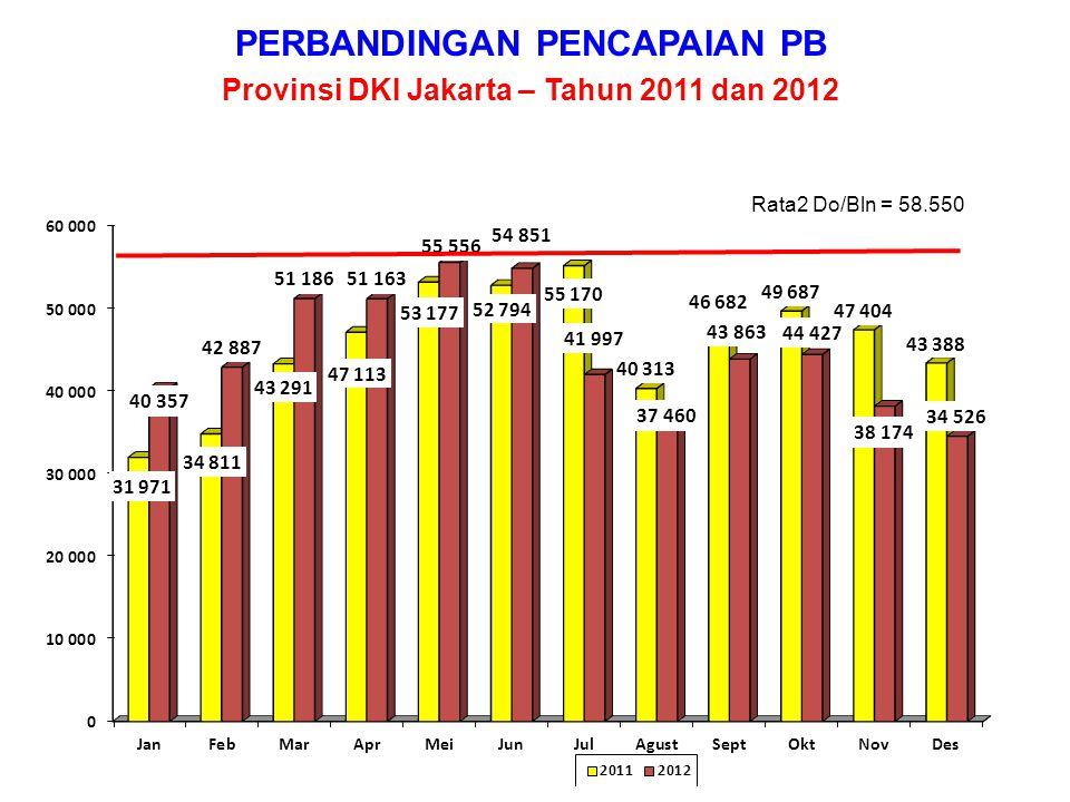 PERBANDINGAN PENCAPAIAN PB Kota Administrasi Jakarta Pusat – Tahun 2011 dan 2012 Rata2 Do/Bln = 7.214