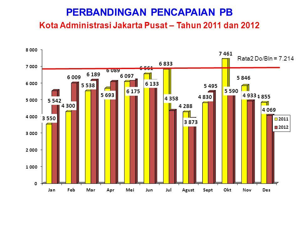PERBANDINGAN PENCAPAIAN PB Kota Administrasi Jakarta Utara – Tahun 2011 dan 2012 Rata2 Do/Bln = 9.395