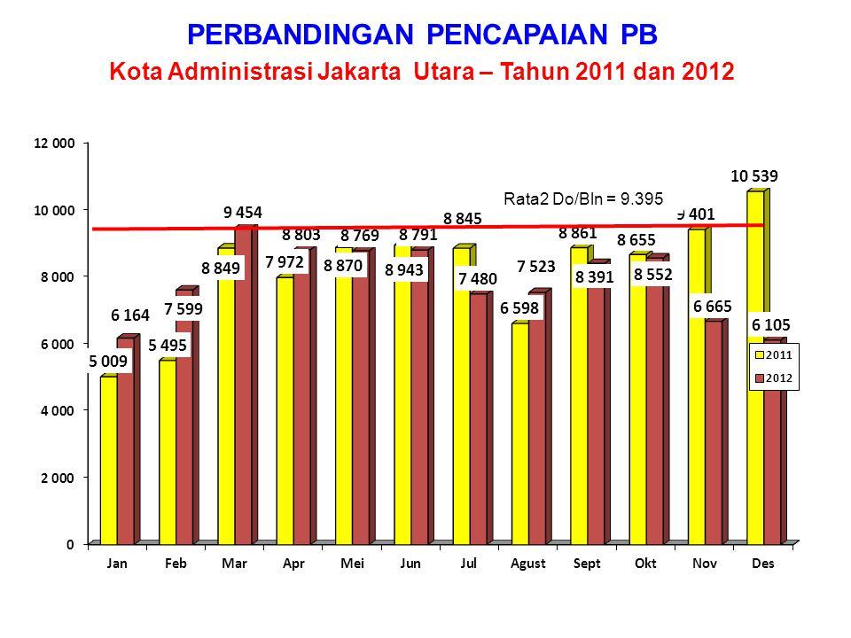 PERBANDINGAN PENCAPAIAN PB Kota Administrasi Jakarta Barat – Tahun 2011 dan 2012 Rata2 Do/Bln = 17.795
