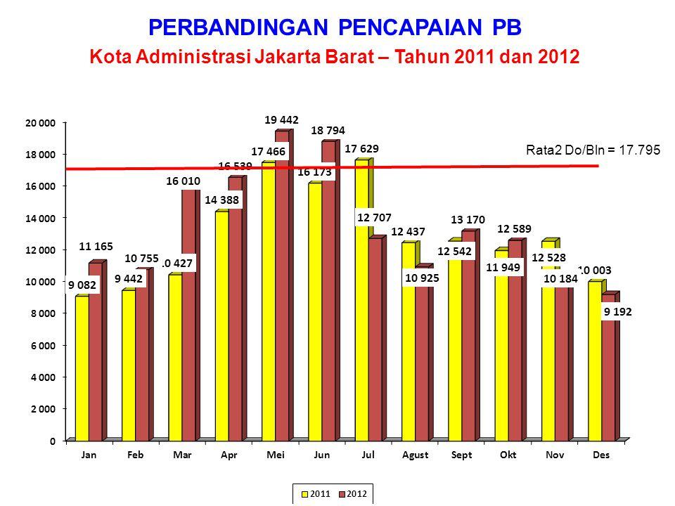 PERBANDINGAN PENCAPAIAN PB Kota Administrasi Jakarta Selatan – Tahun 2011 dan 2012 Rata2 Do/Bln = 10.264