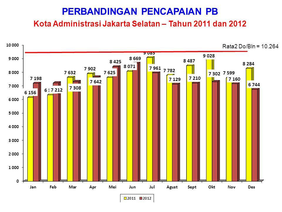 PERBANDINGAN PENCAPAIAN PB Kota Administrasi Jakarta Timur – Tahun 2011 dan 2012 Rata2 Do/Bln = 13.551