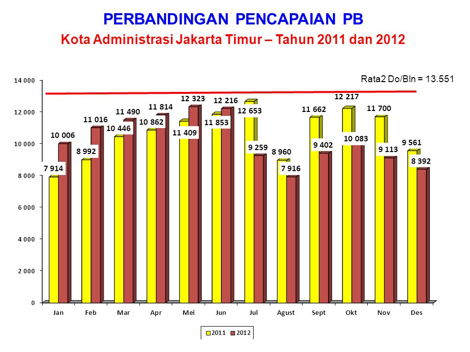 PERBANDINGAN PENCAPAIAN PB Kab. Administrasi Kep. Seribu – Tahun 2011 dan 2012 Rata2 Do/Bln = 332