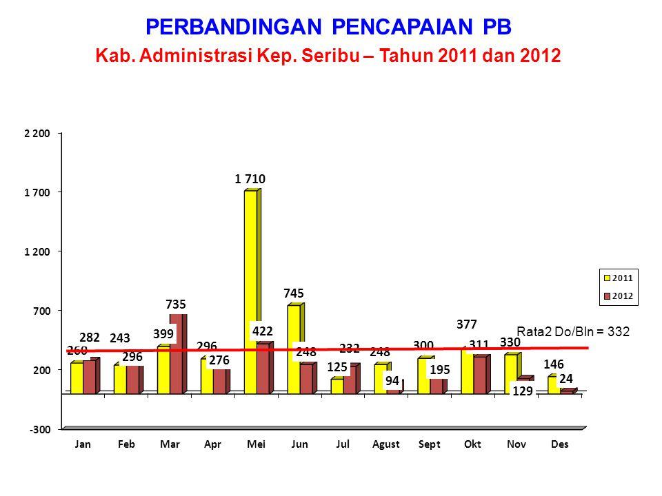 KEADAAN UNMET NEED Provinsi DKI Jakarta – Desember 2012