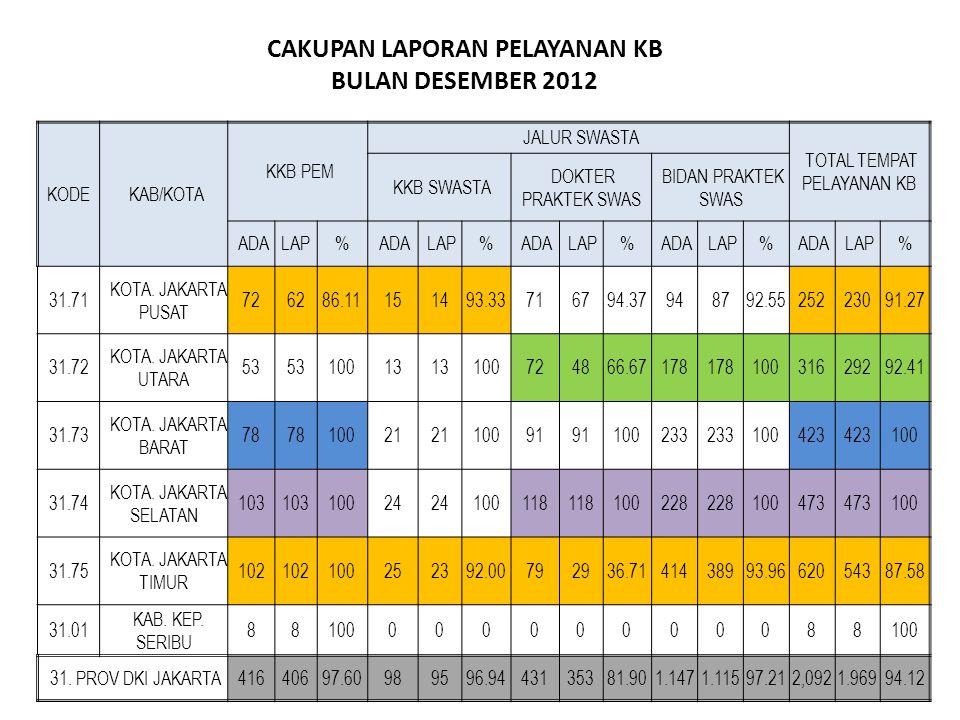 % PENCAPAIAN PB THD KKP Per WILAYAH KOTA/KAB Provinsi DKI Jakarta, s.d Desember 2012 KKP52.01571.202103.23368.43493.9493.244392.077 PENC64.45594.286161.49389.960123.0303.352536.576 99,99%