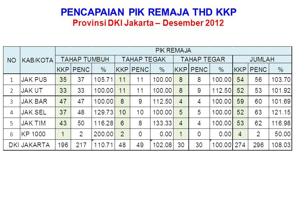 % PUS PESERTA KB YANG MENJADI KELOMPOK UPPKS TAHAPAN KPS DAN KS 1 Provinsi DKI Jakarta – Desember 2012