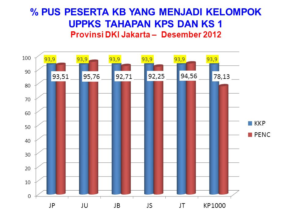 % JUMLAH KELUARGA YANG MEMILIKI BALITA (BKB) AKTIF TERHADAP KKP Provinsi DKI Jakarta – Desember 2012 KKP3.8907.0887.8208.01710.79318537.793 PENC.6.2218.7318.07113.16014.65418551.022