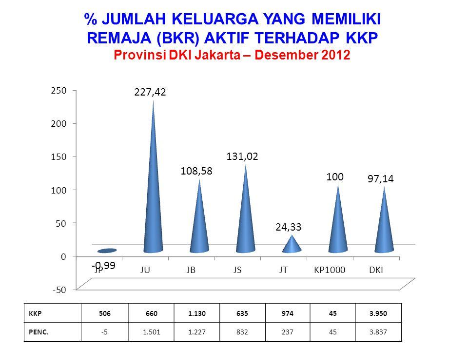 % JUMLAH KELUARGA YANG MEMILIKI LANSIA (BKL) AKTIF TERHADAP KKP Provinsi DKI Jakarta – Desember 2012 KKP2.7902.7402.6643.7885.1234317.148 PENC.1.2603.2953.7694.2975.8584318.522