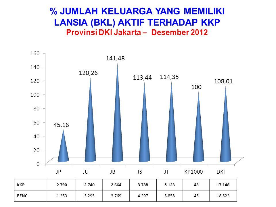 % JUMLAH KELUARGA KELOMPOK BKB DAN BKR PARIPURNA TERHADAP KKP Provinsi DKI Jakarta – Desember 2012