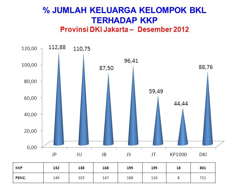 % JUMLAH KELUARGA KELOMPOK UPPKS TERHADAP KKP Provinsi DKI Jakarta – Desember 2012 KKP13815118417720115866 PENC.15515323218419718939
