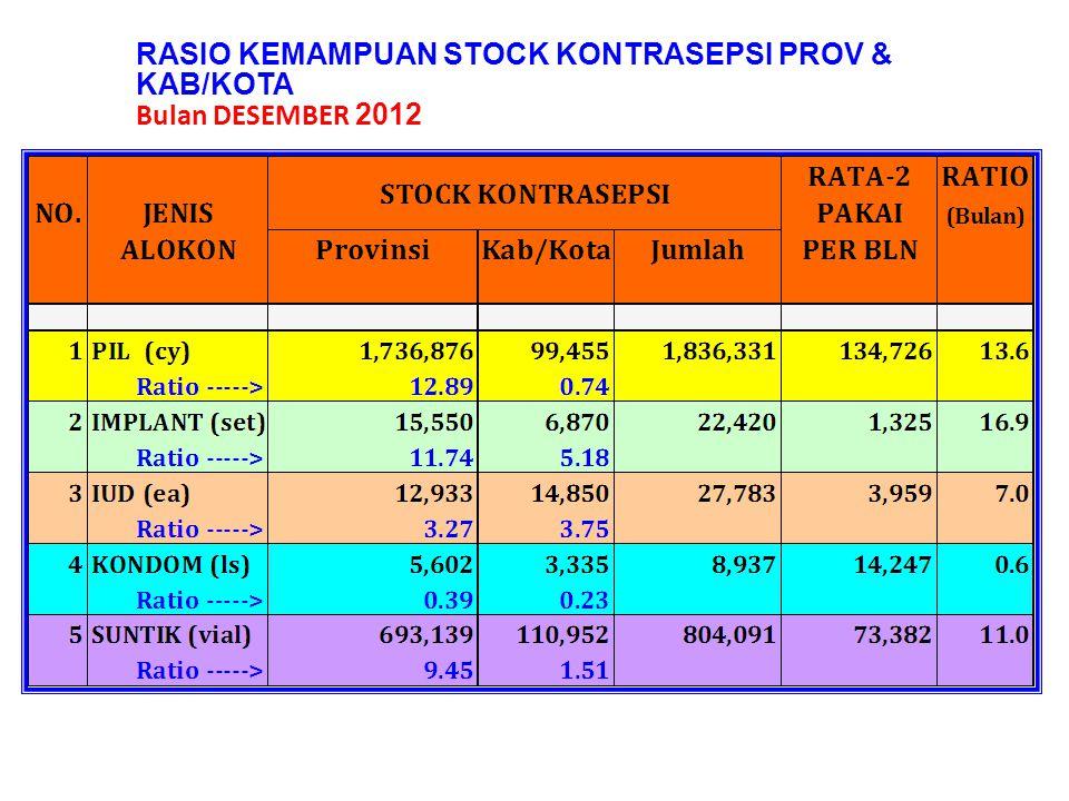 RASIO KEMAMPUAN STOCK KONTRASEPSI PROV & KAB/KOTA Bulan DESEMBER 2012