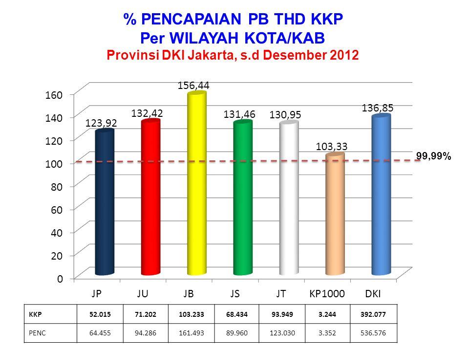 % PENCAPAIAN PB Per MIX KONTRASEPSI Provinsi DKI Jakarta, s.d Desember 2012 KKP56.0664.8601.98018.583141.240129.99039.358 PENC61.0445.4451.58022.811179.45148.84543.399 99,99%