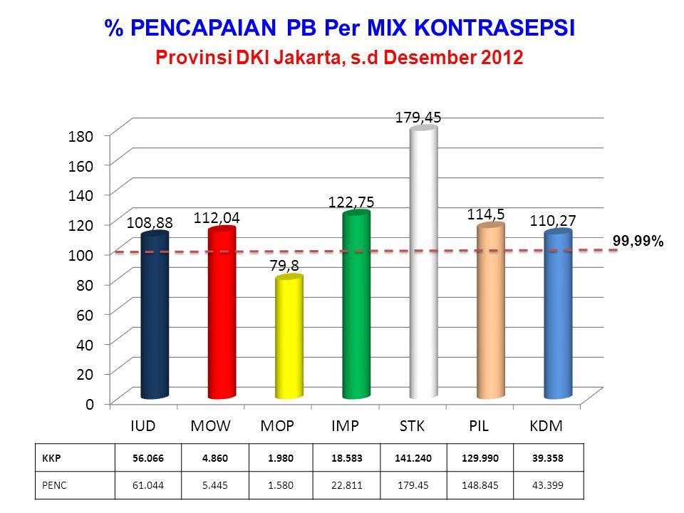 % PENCAPAIAN PB MJP THD KKP Provinsi DKI Jakarta, s.d Desember 2012 KKP19.93310.47714.04215.43121.28831881.489 PENC22.04512.48216.53816.80622.67333690.880 99,99%
