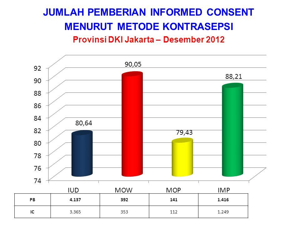 JUMLAH KEGAGALAN & KOMPLIKASI Provinsi DKI Jakarta – s.d. Desember 2012